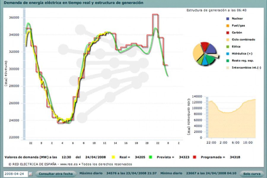 El Gobierno recula y dará entrada a las renovables en los servicios de ajuste este año